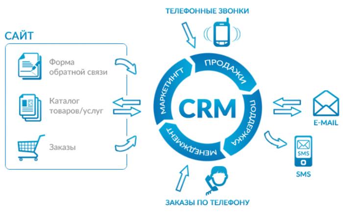 Питання про CRM ситеми